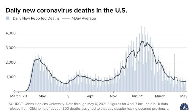 Updates on Covid Cases in the U.S.