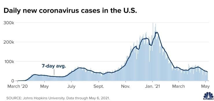 Updates on Covid deaths in the U.S.